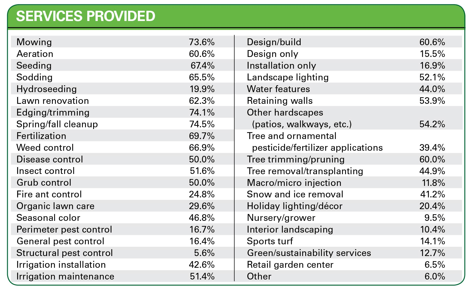 Industry overview: Ahead of the curve : Landscape Management