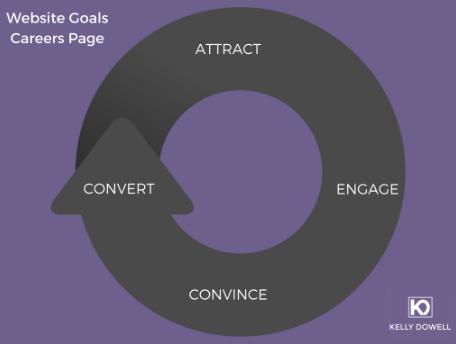 website goals chart